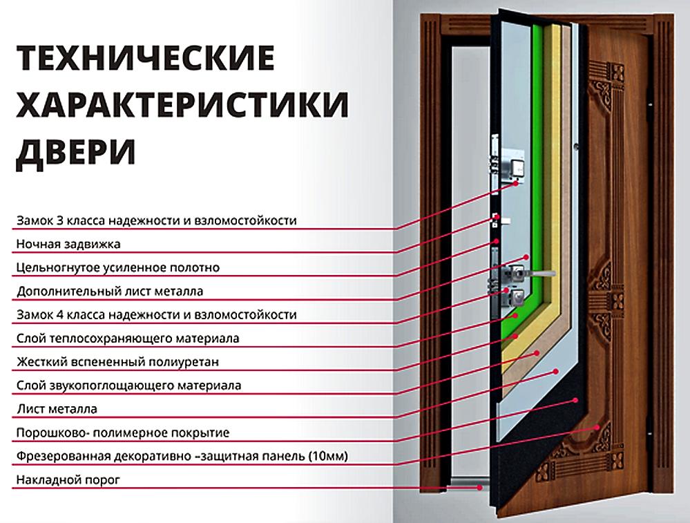 параметры входных металлических дверей