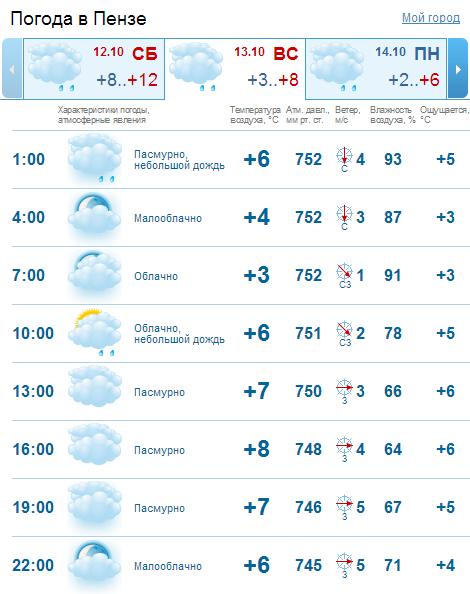 Прогноз погоды в пензе на 13 октября
