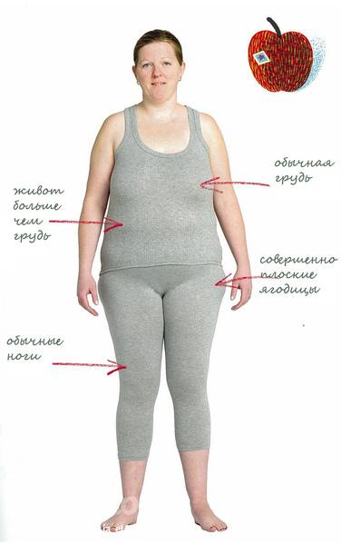 Как похудеть женщине, если она имеет фигуру-грушу