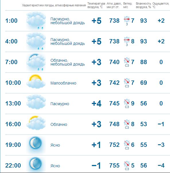 Погода в пензе на 10 дней