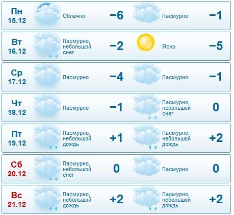 GISMETEO RU: Погода в Набережных Челнах