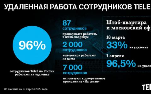 96% сотрудников Tele2 по России работают на удаленке