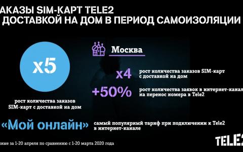 Количество заказов SIM-карт Tele2 с доставкой на дом увеличилось в 5 раз