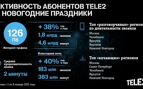 В Новый год клиенты Tele2 использовали на 40% больше дата-трафика, чем годом ранее
