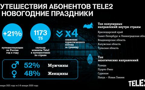 Для новогодних путешествий пензенские клиенты Tele2 выбирали Московскую область и Казахстан